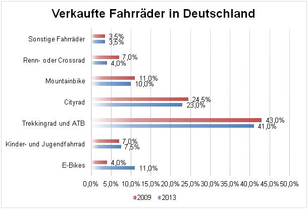 Quelle Infografik: http://de.statista.com/infografik/2102/anteile-verschiedener-radtypen-an-allen-verkauften-fahrraedern-in-deutschland/