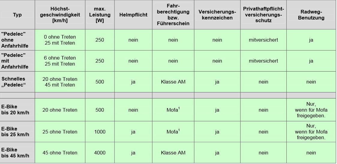 Rechtliche Einordnung von Pedelecs und E-Bikes © ADAC e.V.