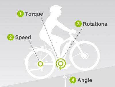 Lage der Sensorik am Yamaha 2019 Motor