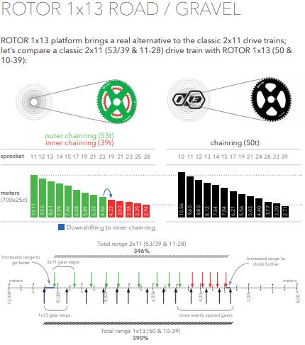 Rotor 1x13 feiner abgestuft als 2x11