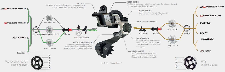 Rotor 1x13 für Rennrad und MTB