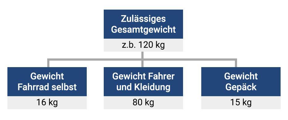 Zulässiges Gesamtgewicht eines Fahrrades