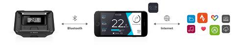 Bosch Smartphone Hub © Robert Bosch GmbH