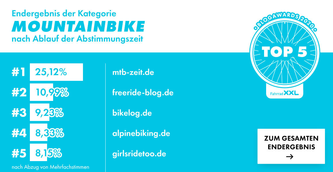 Blogawards 2020 - MTB